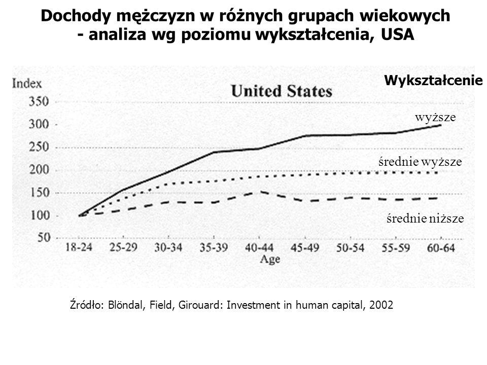 Dochody mężczyzn w różnych grupach wiekowych - analiza wg poziomu wykształcenia, USA