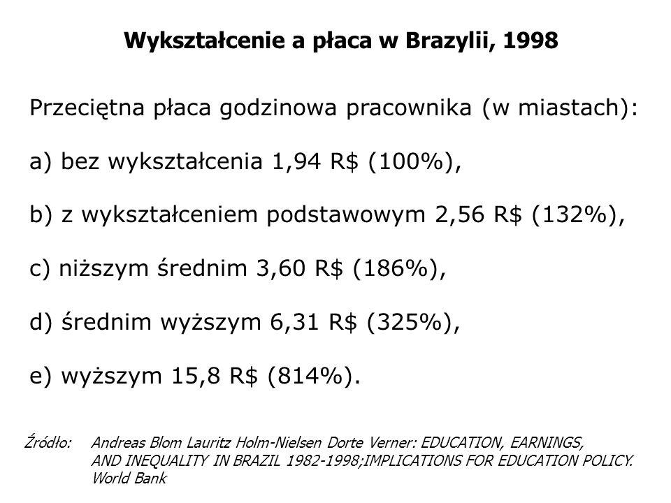 Wykształcenie a płaca w Brazylii, 1998