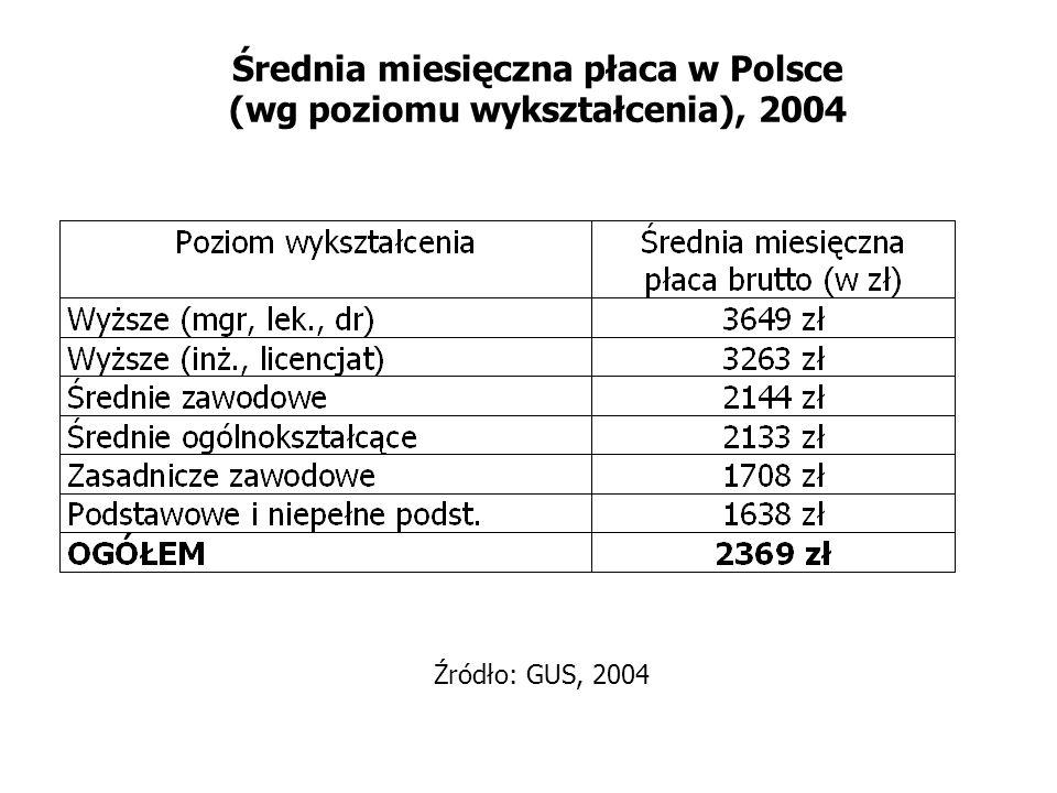 Średnia miesięczna płaca w Polsce (wg poziomu wykształcenia), 2004