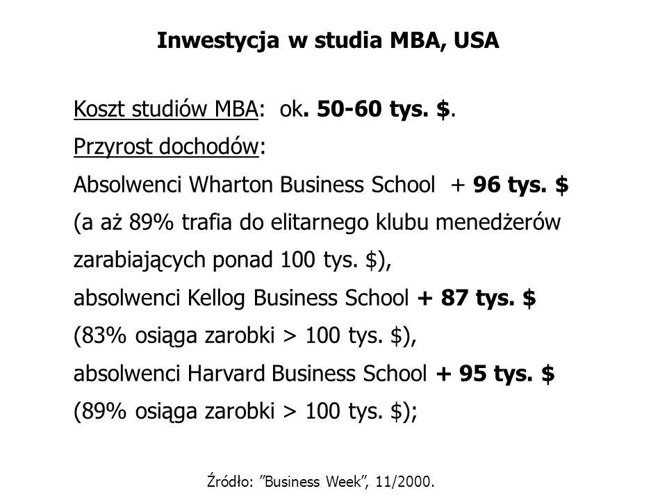 Inwestycja w studia MBA, USA