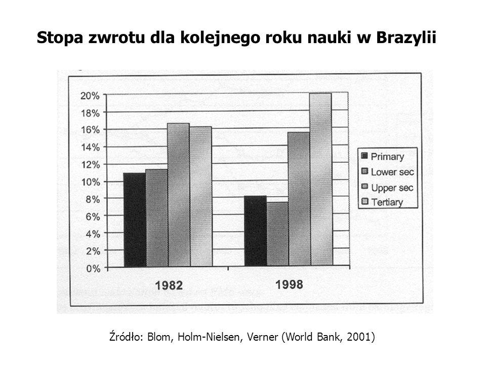 Stopa zwrotu dla kolejnego roku nauki w Brazylii