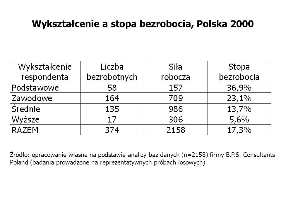 Wykształcenie a stopa bezrobocia, Polska 2000