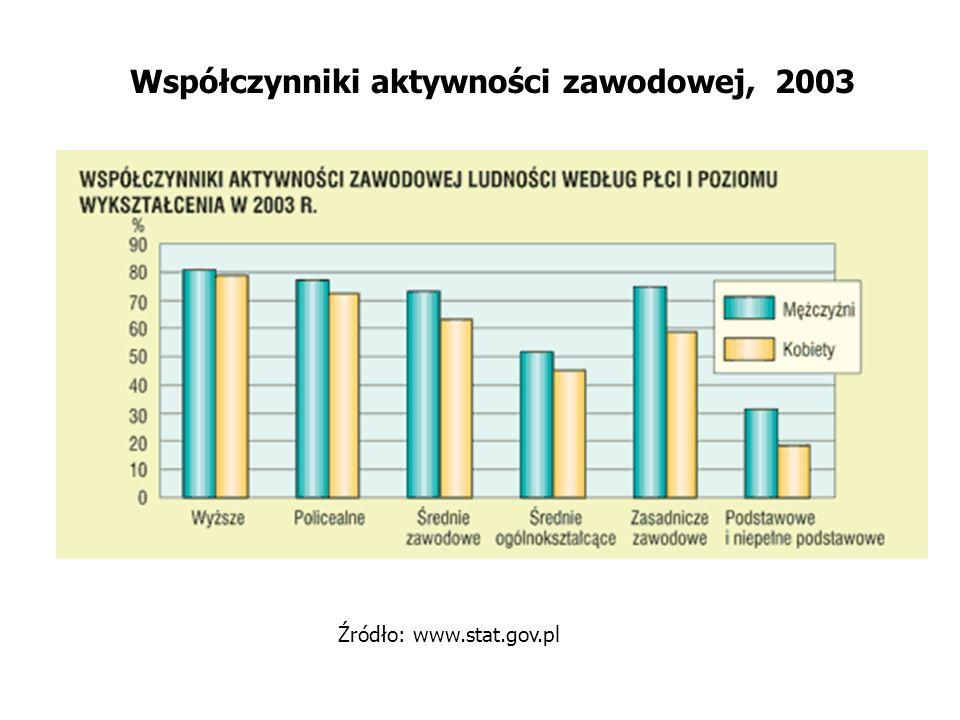 Współczynniki aktywności zawodowej, 2003