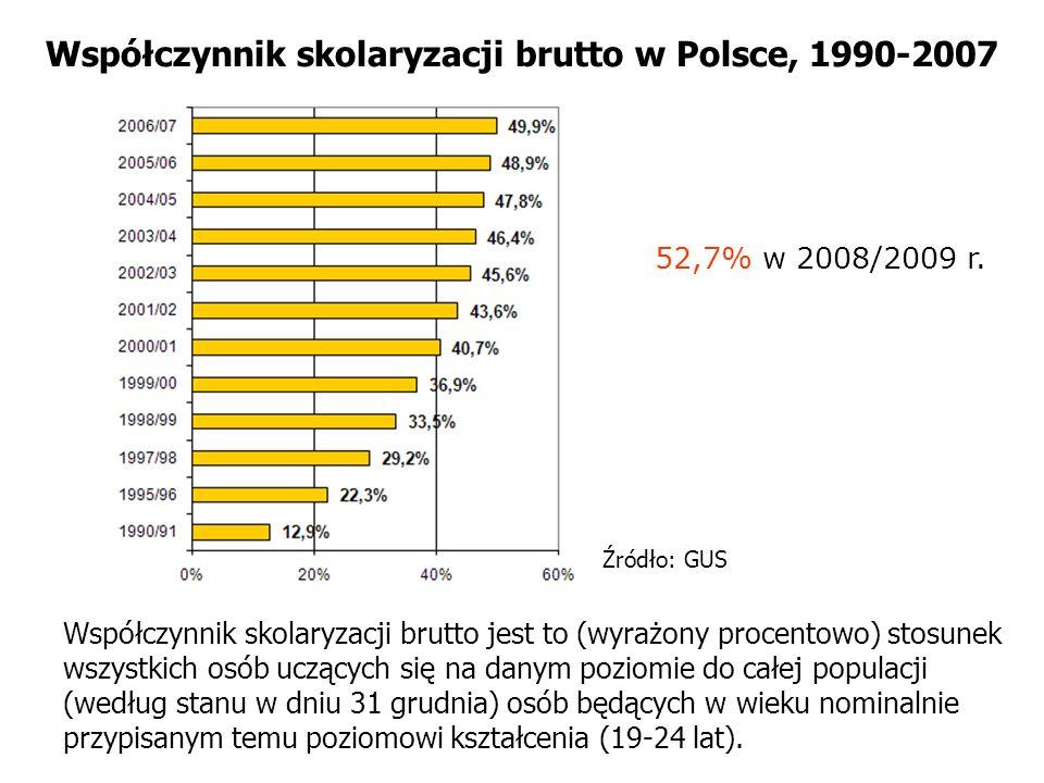 Współczynnik skolaryzacji brutto w Polsce, 1990-2007