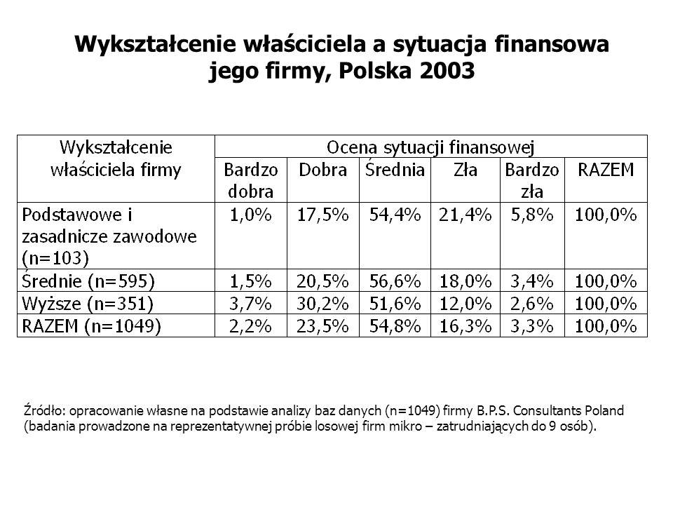 Wykształcenie właściciela a sytuacja finansowa jego firmy, Polska 2003