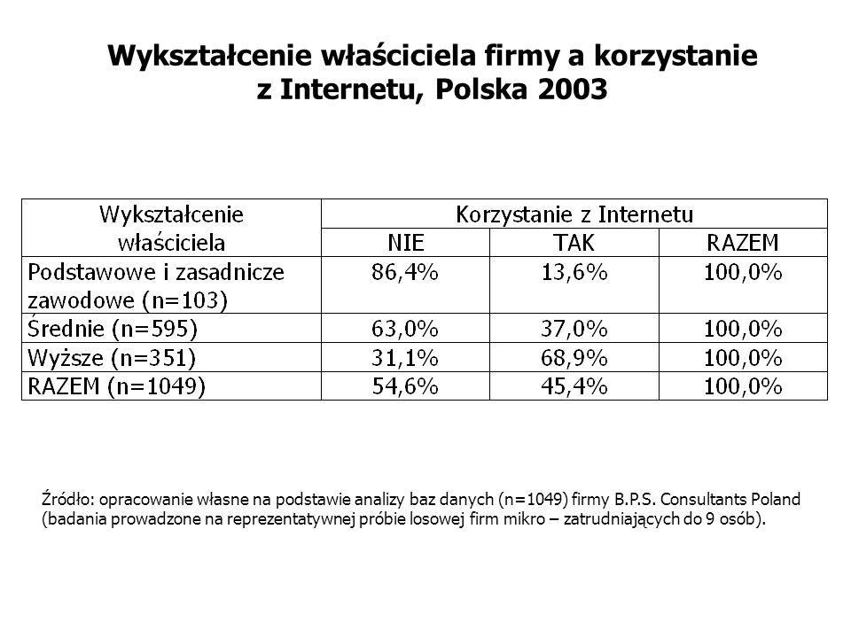 Wykształcenie właściciela firmy a korzystanie z Internetu, Polska 2003