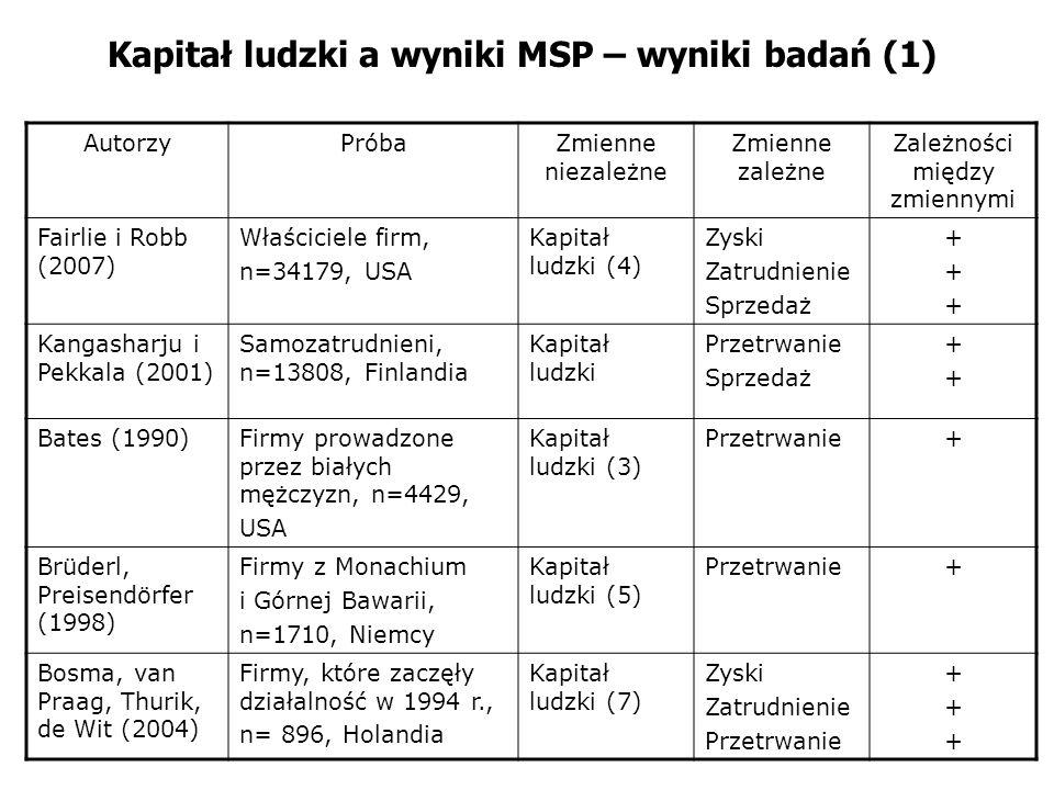 Kapitał ludzki a wyniki MSP – wyniki badań (1)