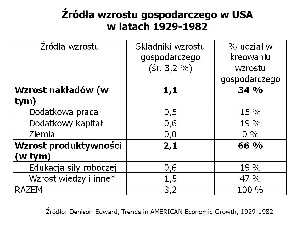 Źródła wzrostu gospodarczego w USA w latach 1929-1982