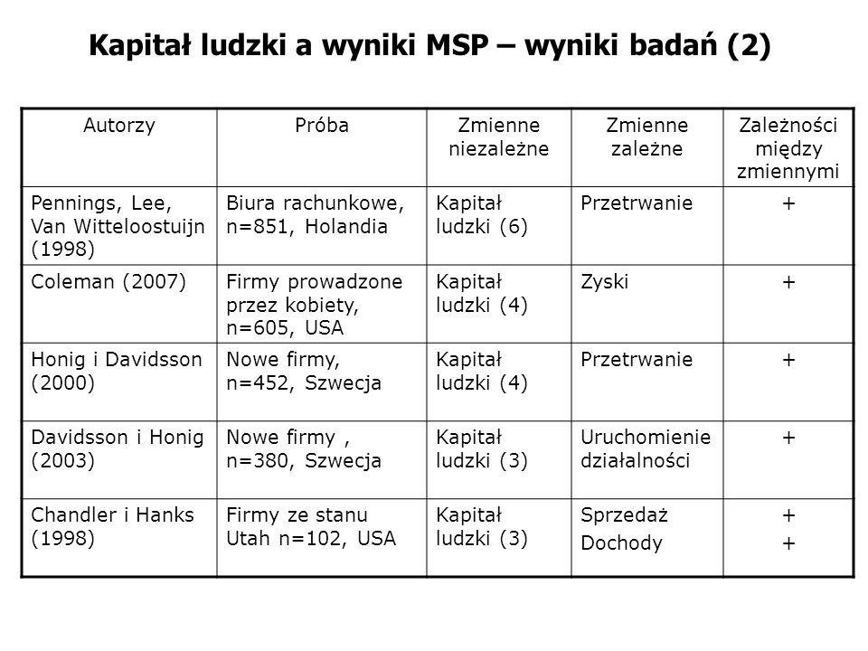 Kapitał ludzki a wyniki MSP – wyniki badań (2)