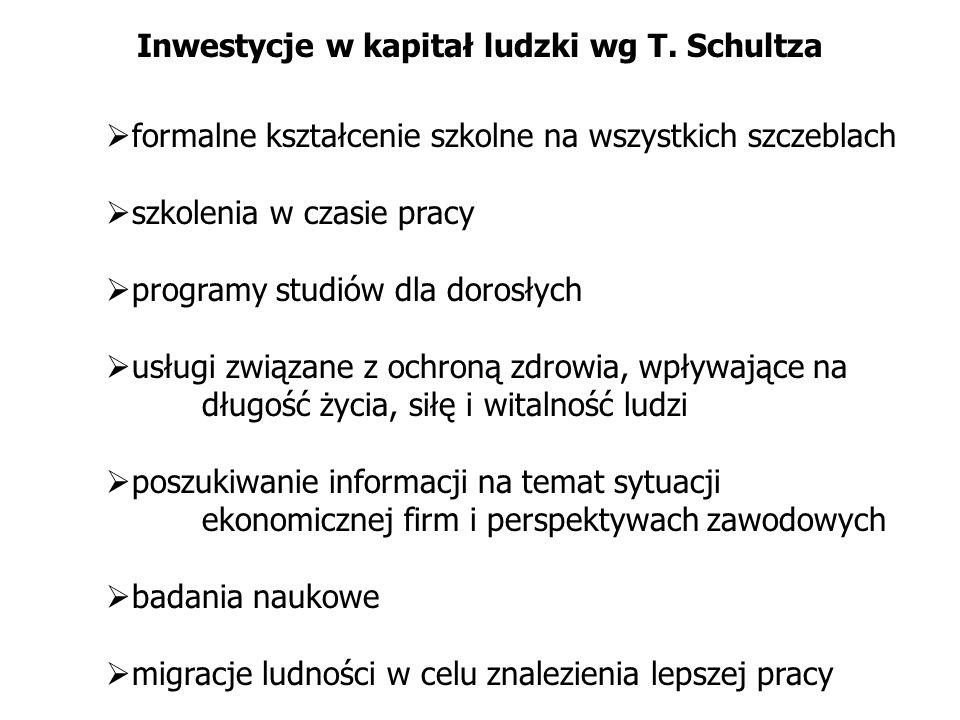Inwestycje w kapitał ludzki wg T. Schultza