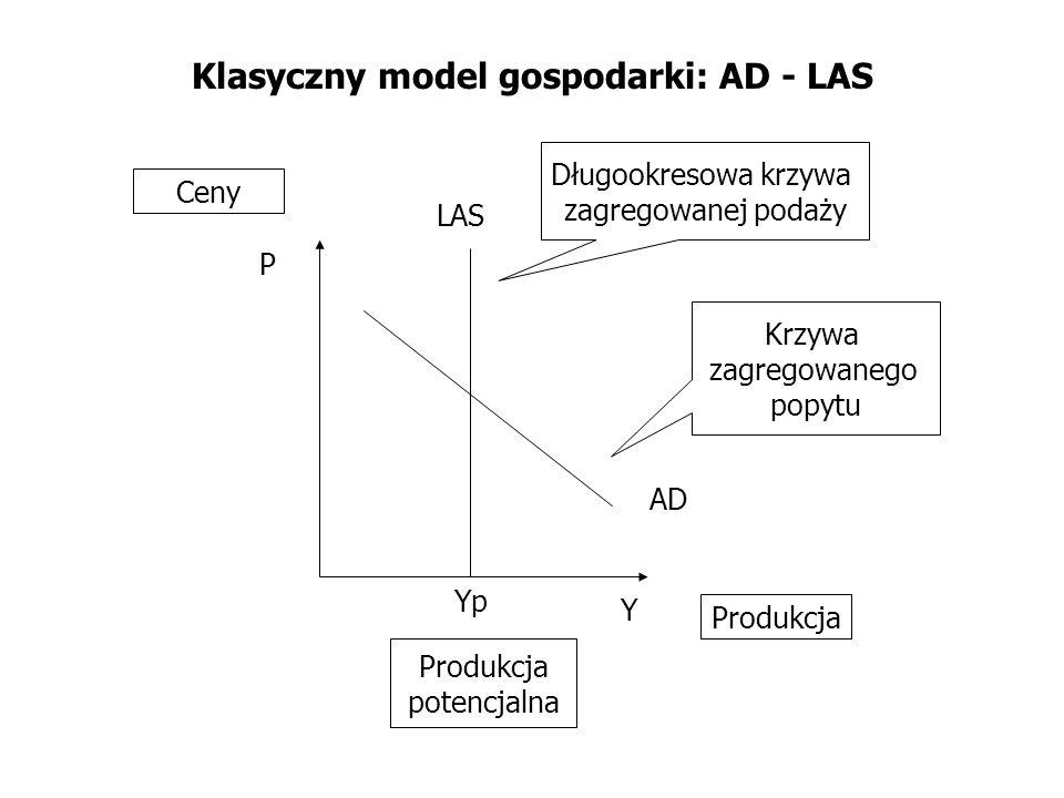 Klasyczny model gospodarki: AD - LAS