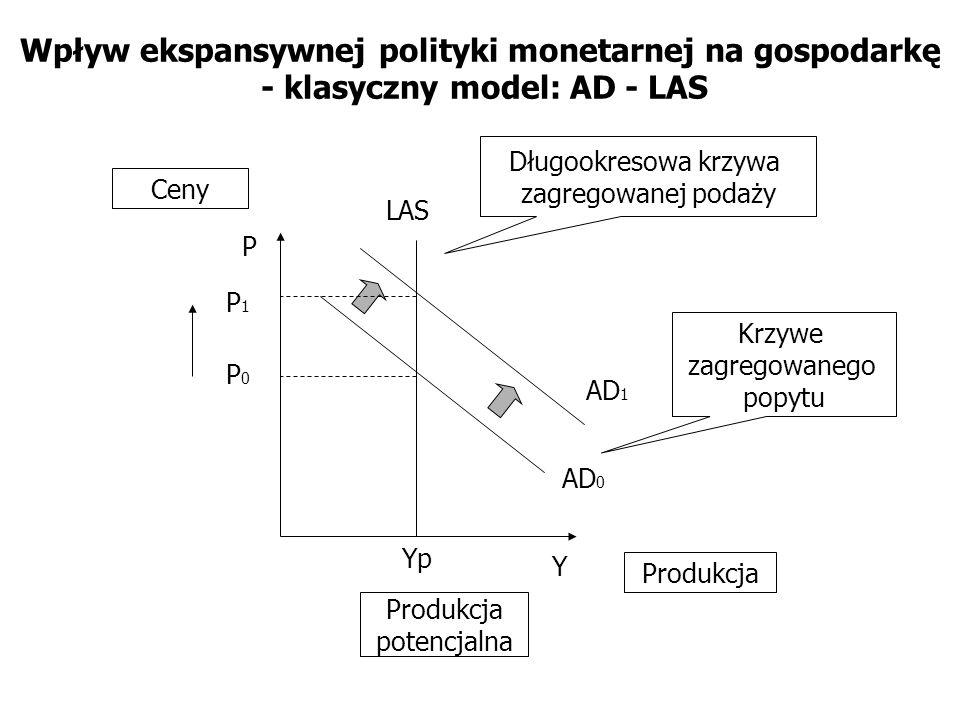 Wpływ ekspansywnej polityki monetarnej na gospodarkę - klasyczny model: AD - LAS