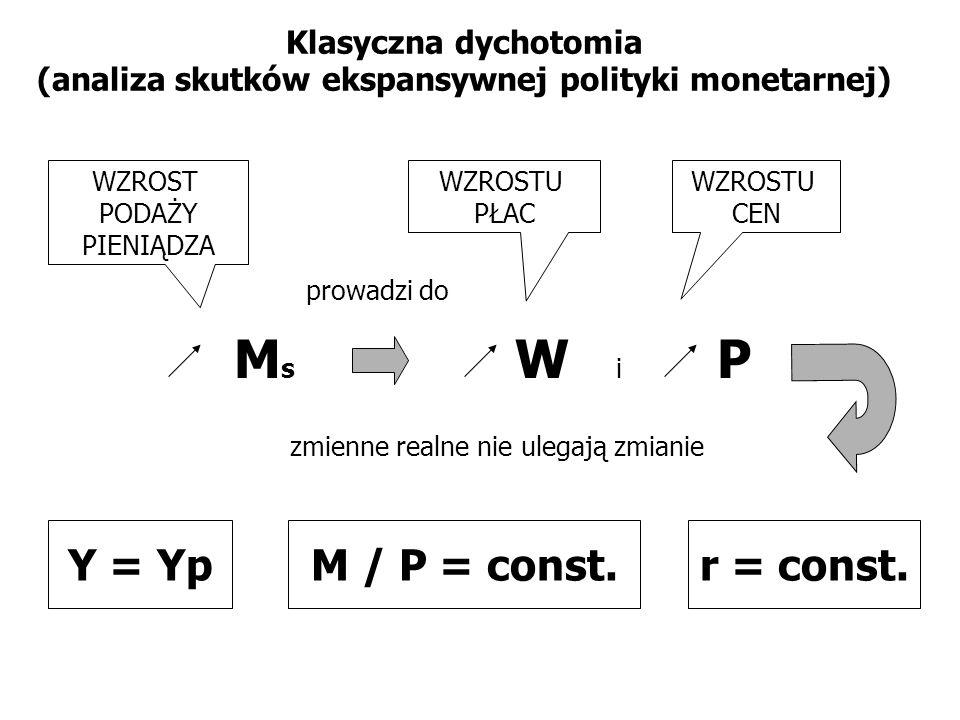 Ms W i P Y = Yp M / P = const. r = const.