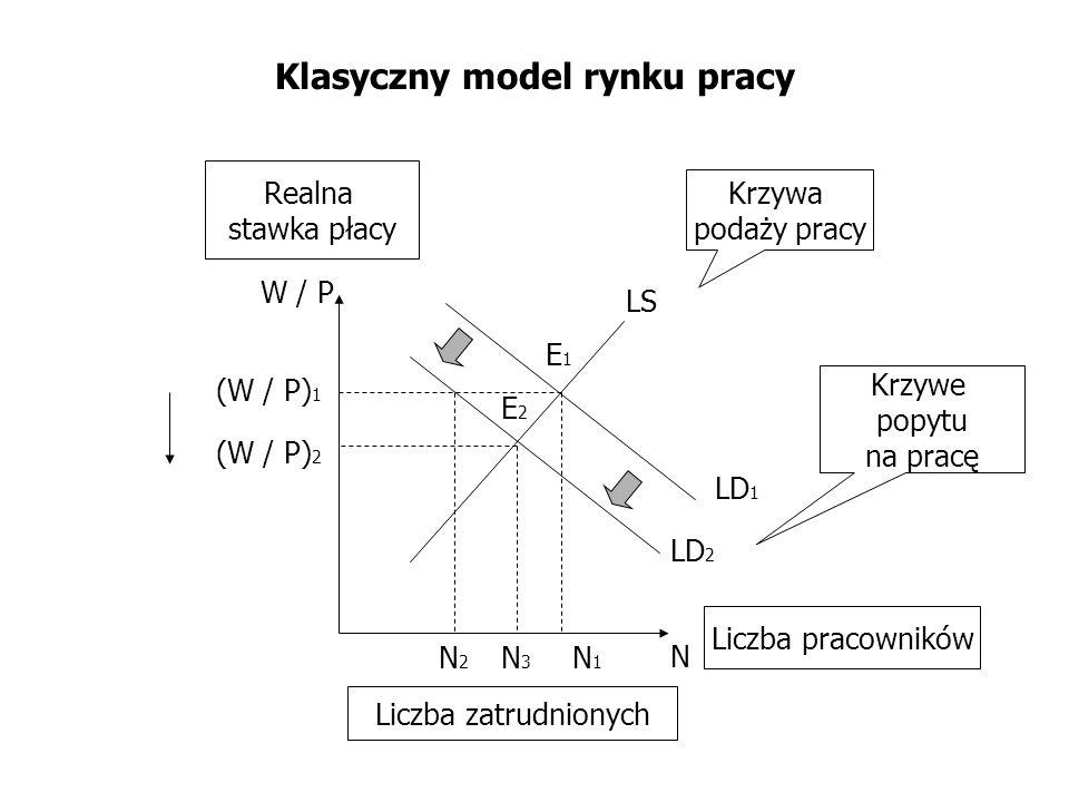 Klasyczny model rynku pracy
