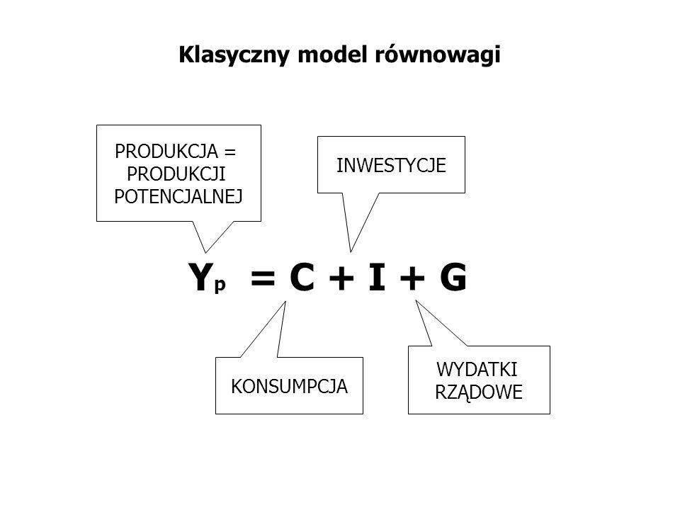 Klasyczny model równowagi