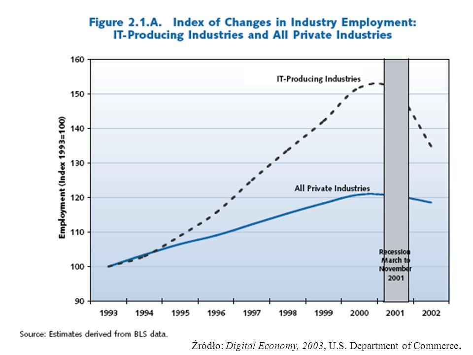 Źródło: Digital Economy, 2003, U.S. Department of Commerce.