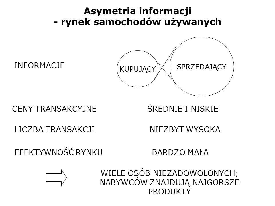Asymetria informacji - rynek samochodów używanych