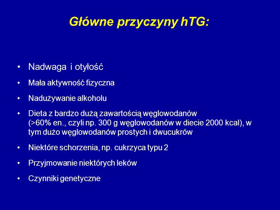 Główne przyczyny hTG: Nadwaga i otyłość Mała aktywność fizyczna