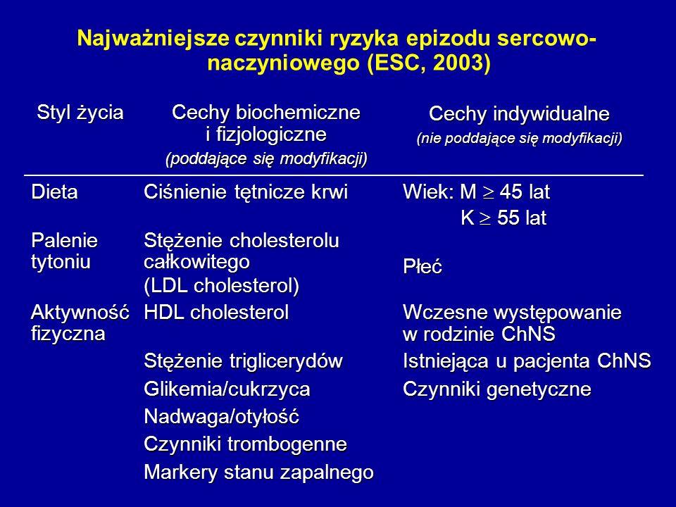 Najważniejsze czynniki ryzyka epizodu sercowo-naczyniowego (ESC, 2003)