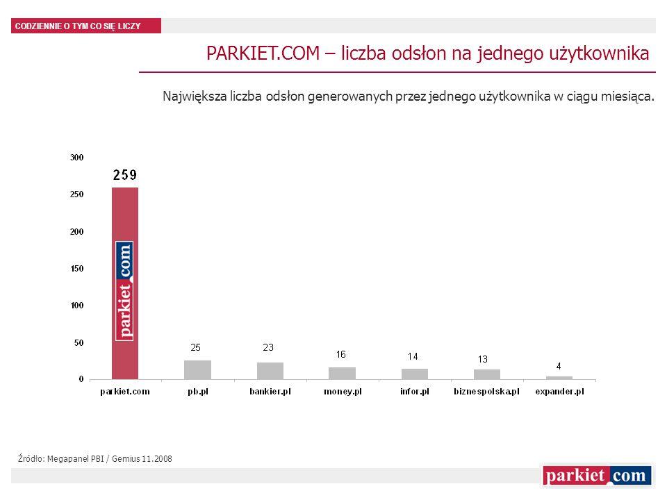 PARKIET.COM – liczba odsłon na jednego użytkownika