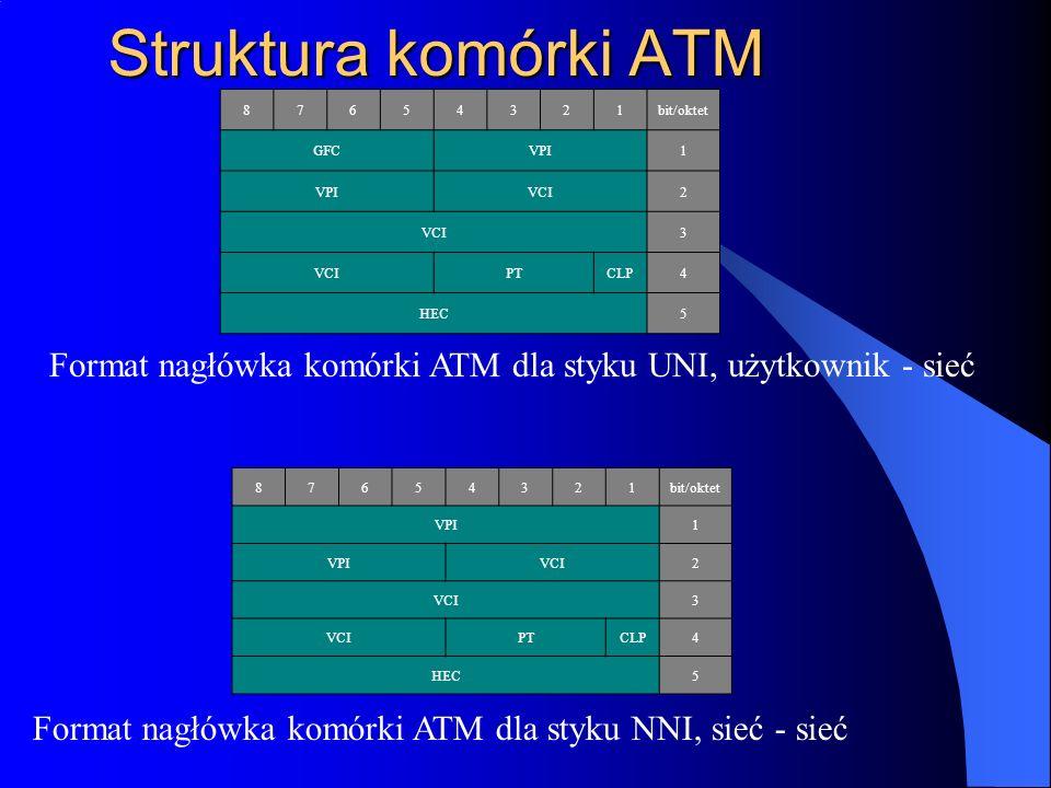 Struktura komórki ATM 8. 7. 6. 5. 4. 3. 2. 1. bit/oktet. GFC. VPI. VCI. PT. CLP. HEC.