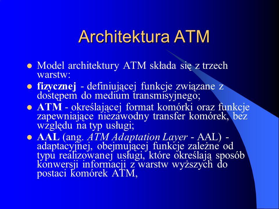 Architektura ATM Model architektury ATM składa się z trzech warstw: