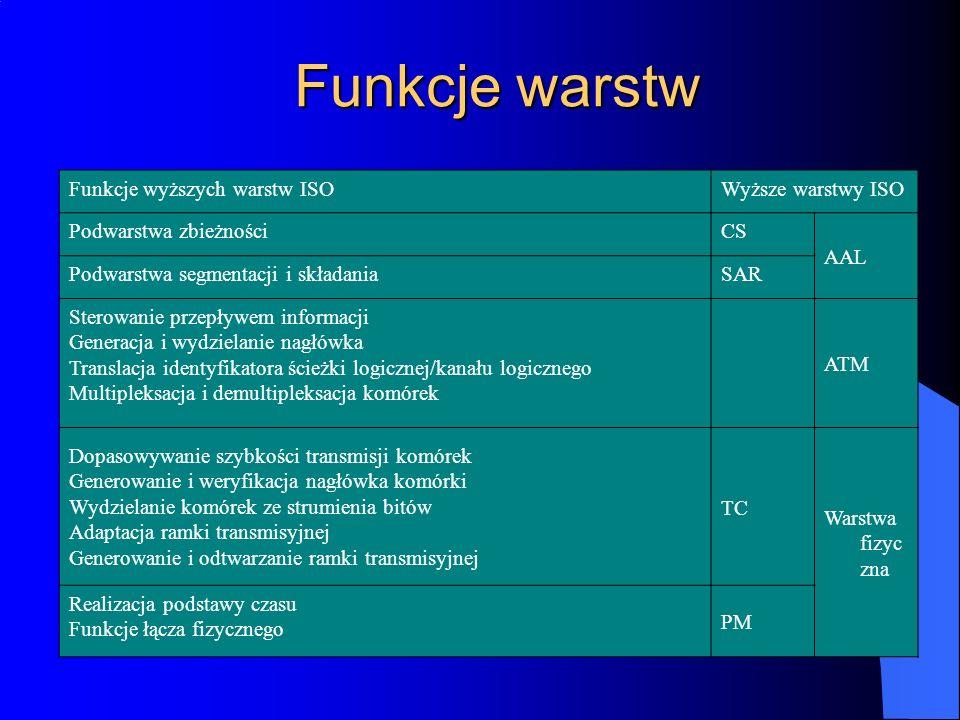 Funkcje warstw Funkcje wyższych warstw ISO Wyższe warstwy ISO