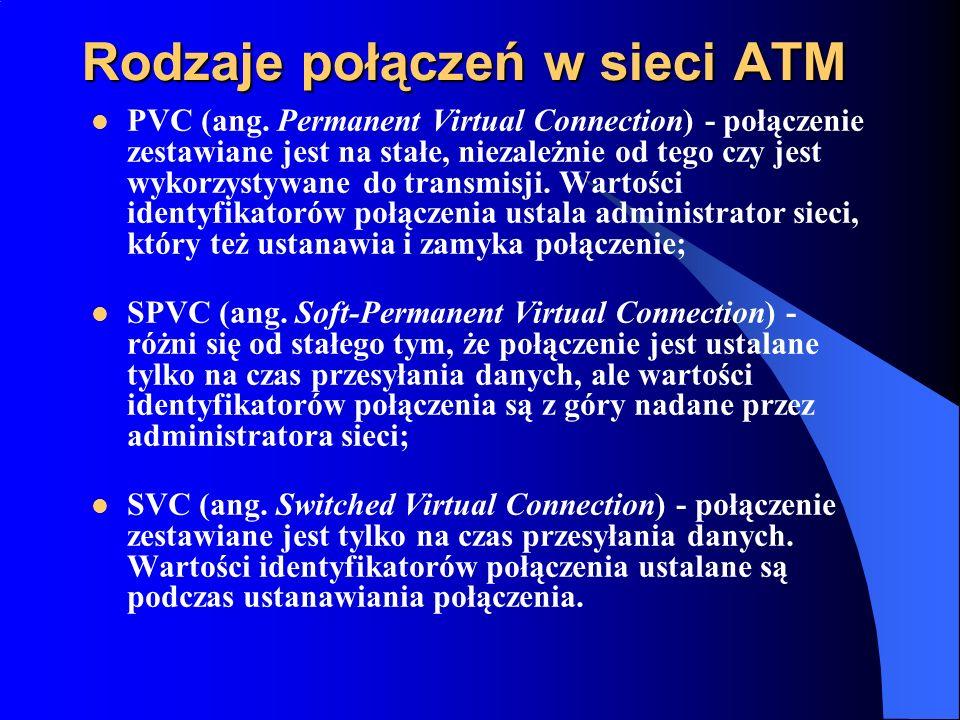 Rodzaje połączeń w sieci ATM