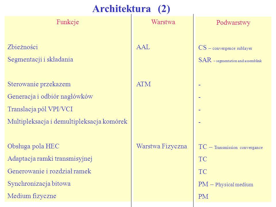 Architektura (2) Funkcje Zbieżności Segmentacji i składania