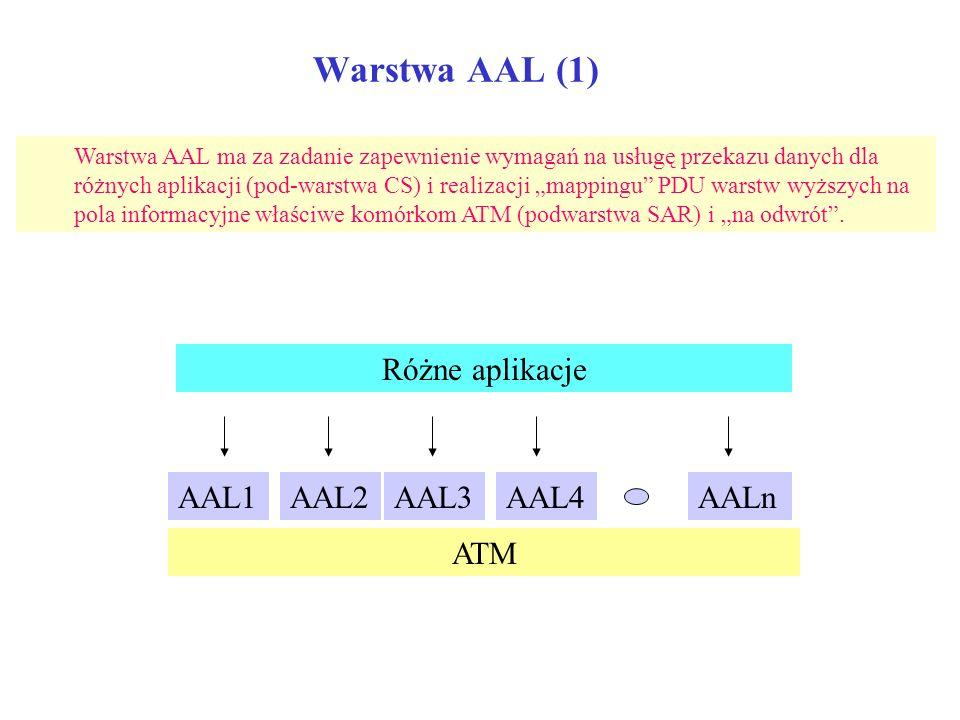 Warstwa AAL (1) Różne aplikacje AAL1 AAL2 AAL3 AAL4 AALn ATM