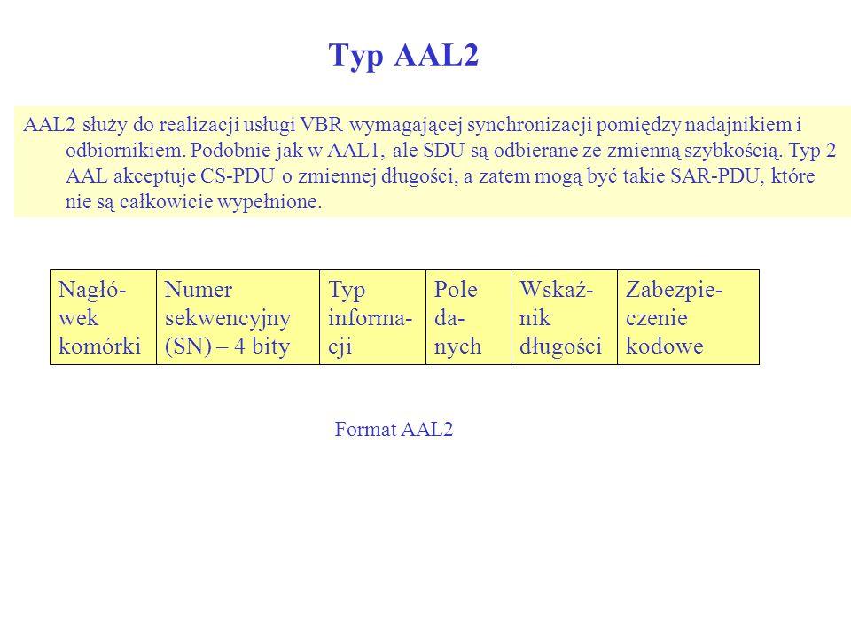 Typ AAL2 Nagłó-wek komórki Numer sekwencyjny (SN) – 4 bity