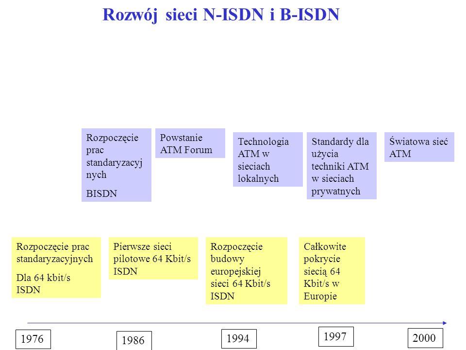 Rozwój sieci N-ISDN i B-ISDN
