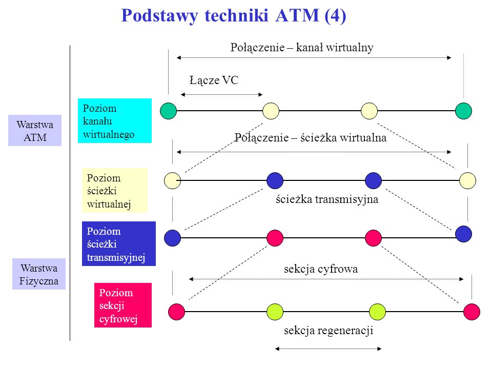 Podstawy techniki ATM (4)