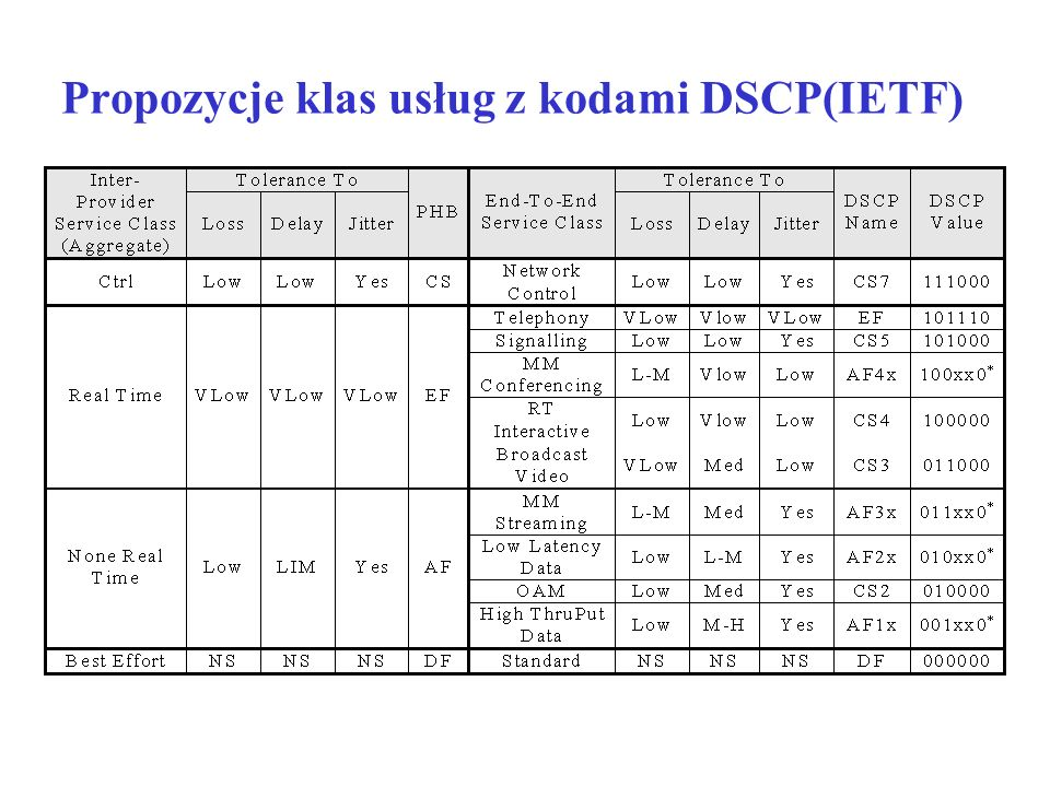 Propozycje klas usług z kodami DSCP(IETF)