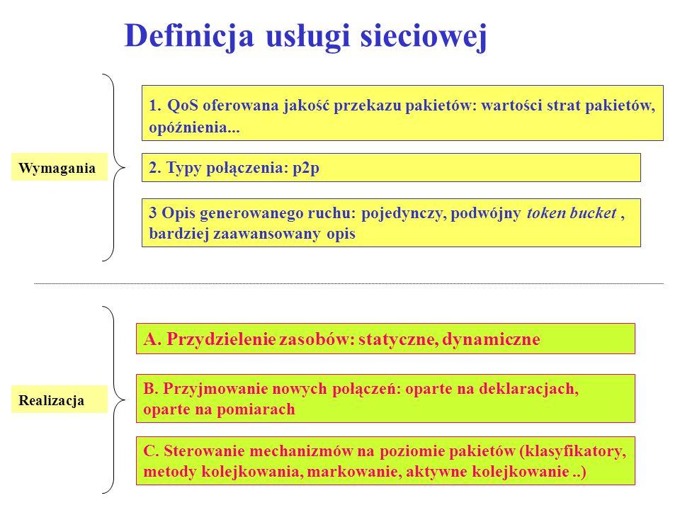 Definicja usługi sieciowej