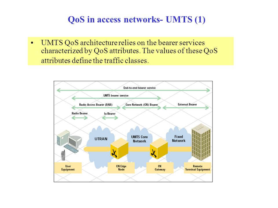QoS in access networks- UMTS (1)