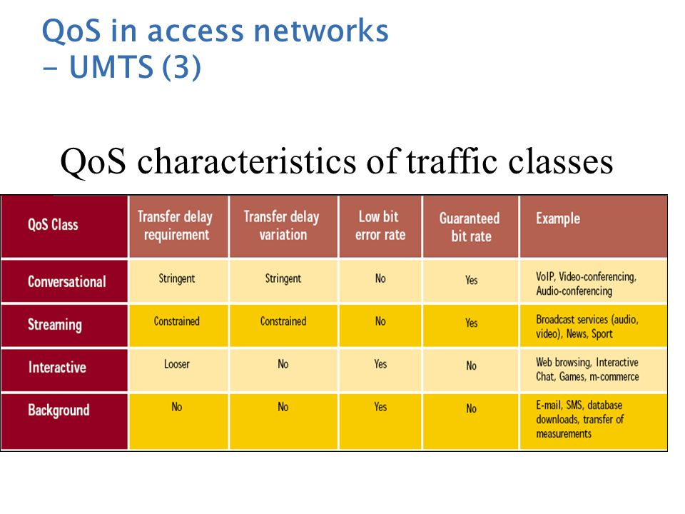 QoS characteristics of traffic classes
