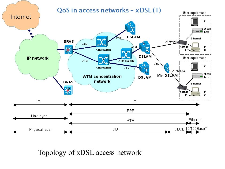 Topology of xDSL access network