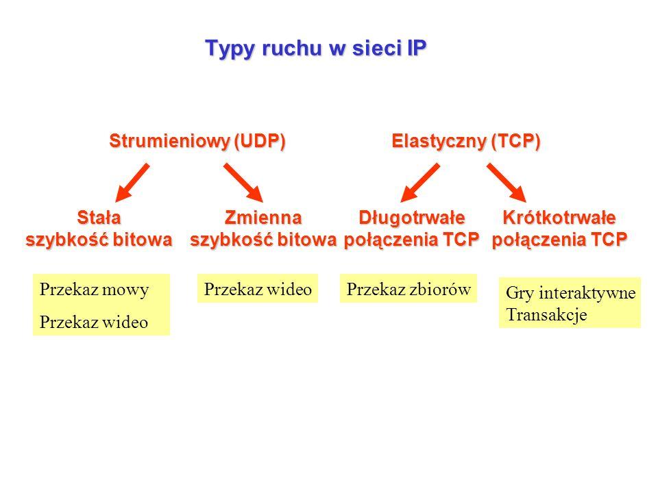 Typy ruchu w sieci IP Strumieniowy (UDP) Elastyczny (TCP)