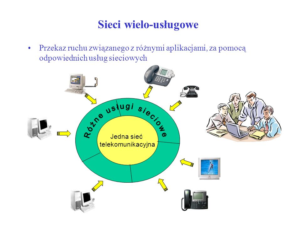 Sieci wielo-usługowePrzekaz ruchu związanego z różnymi aplikacjami, za pomocą odpowiednich usług sieciowych.