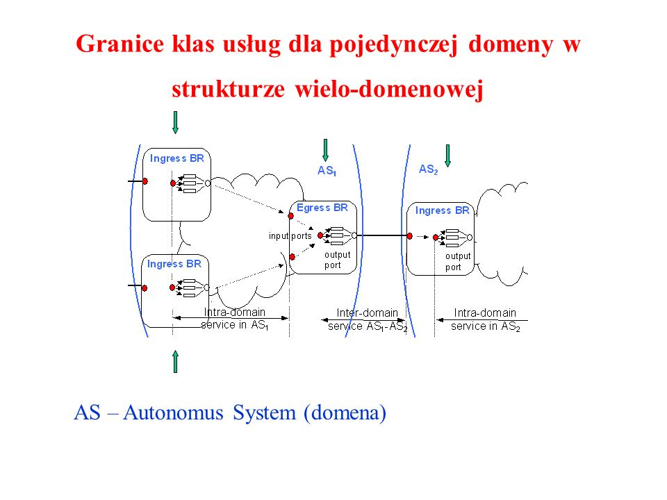 Granice klas usług dla pojedynczej domeny w strukturze wielo-domenowej