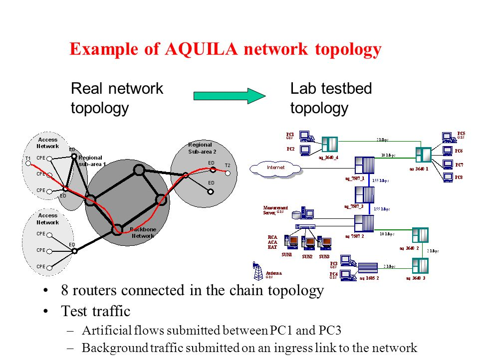 Example of AQUILA network topology