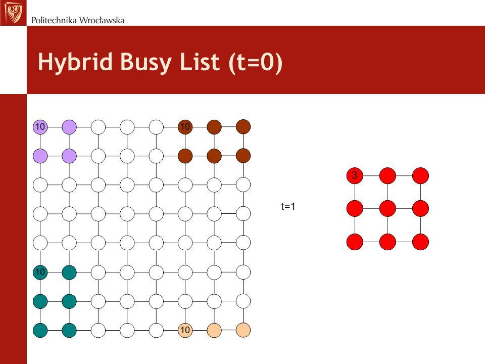 Hybrid Busy List (t=0)
