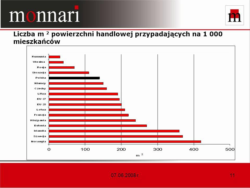 Liczba m 2 powierzchni handlowej przypadających na 1 000 mieszkańców