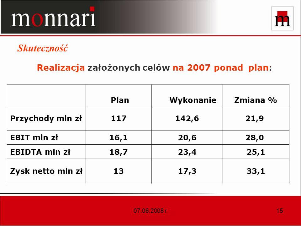 Realizacja założonych celów na 2007 ponad plan: