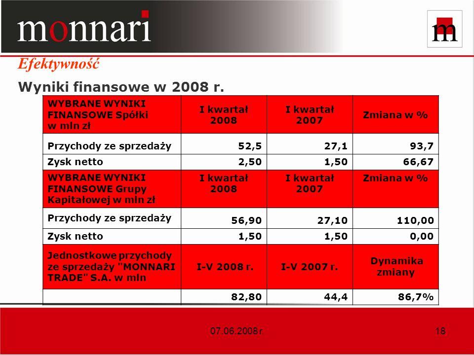 Efektywność Wyniki finansowe w 2008 r.