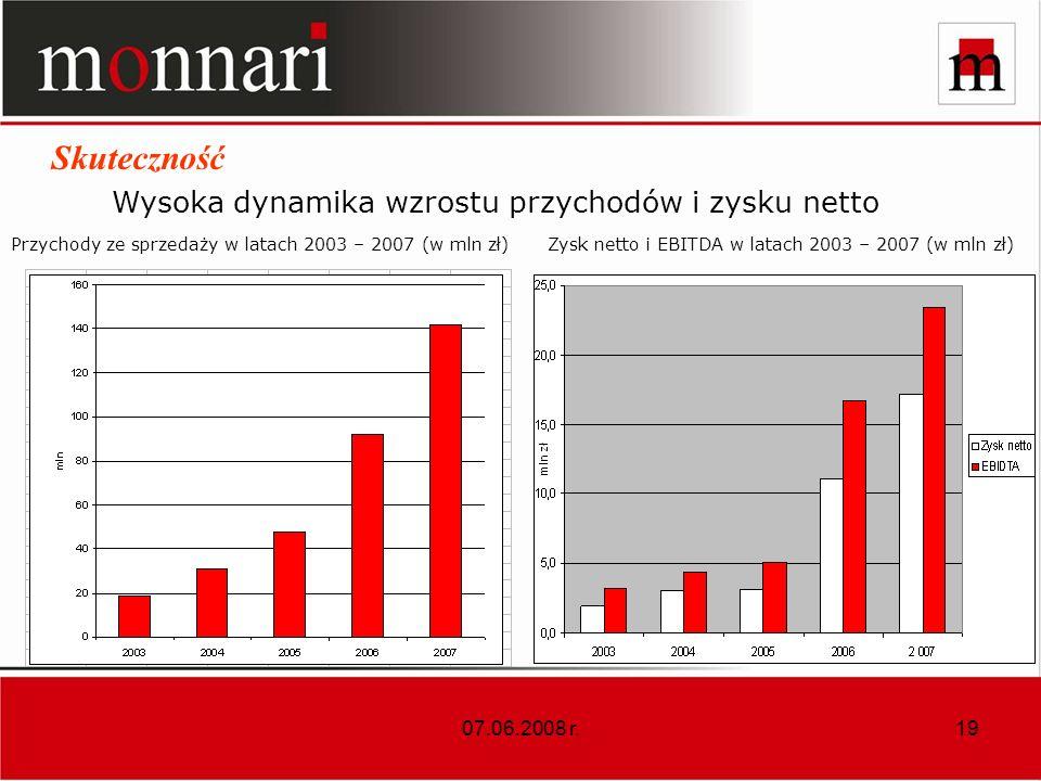 Wysoka dynamika wzrostu przychodów i zysku netto