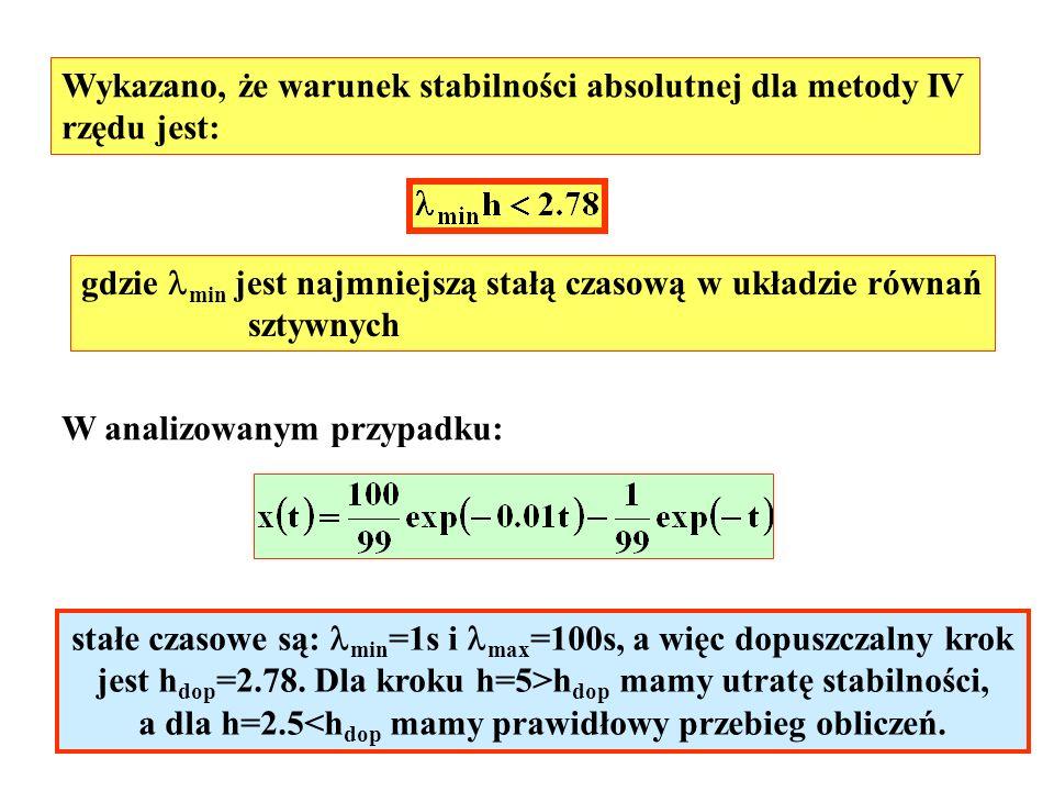 Wykazano, że warunek stabilności absolutnej dla metody IV rzędu jest: