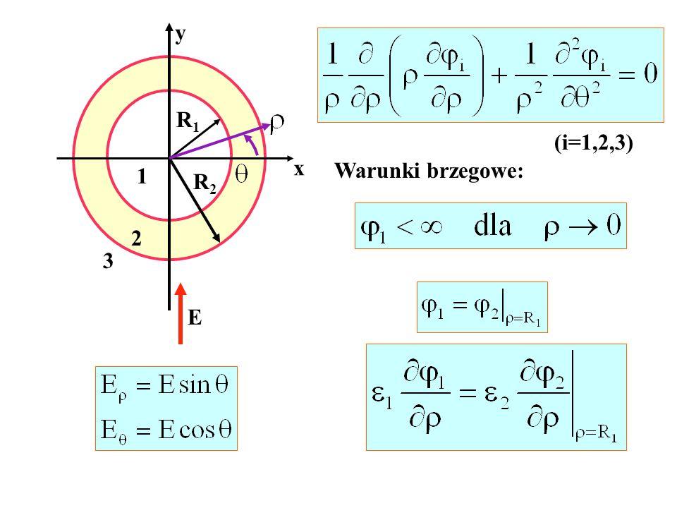 y R1 (i=1,2,3) x Warunki brzegowe: 1 R2 2 3 E