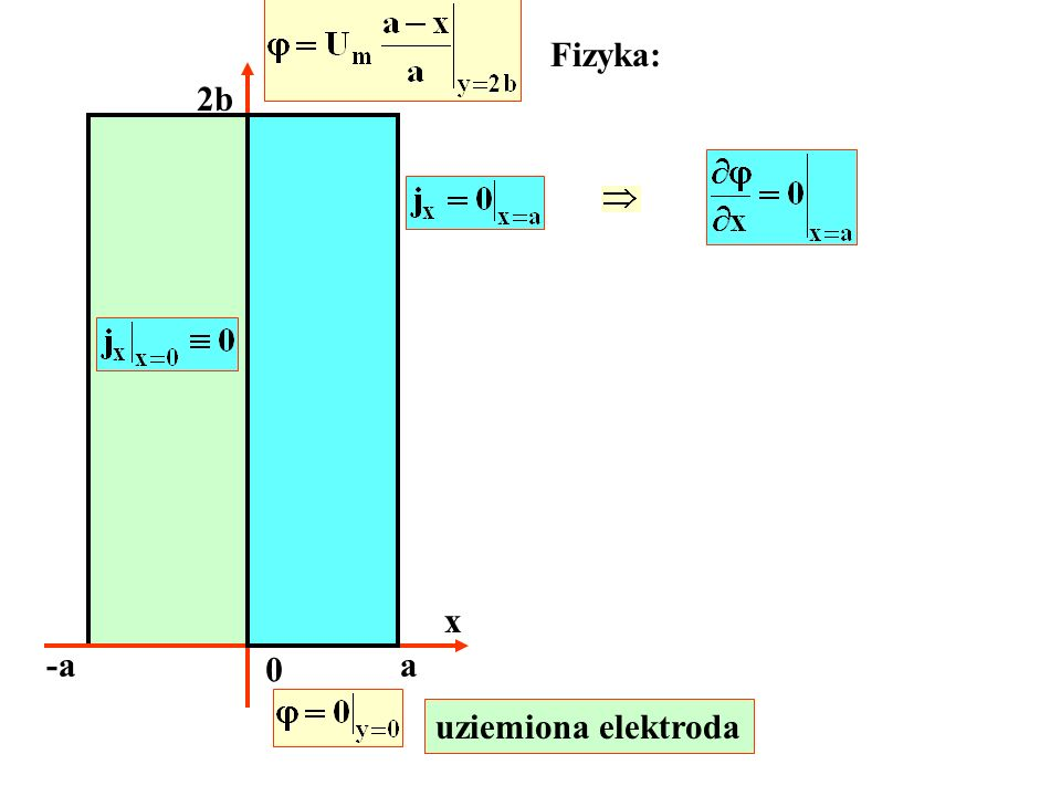 Fizyka: 2b x -a a uziemiona elektroda